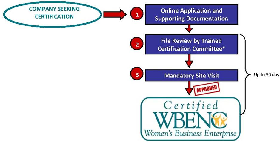 WBENC WBE Certification